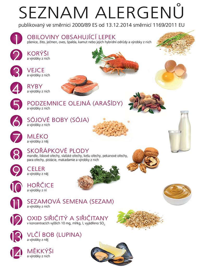 Přehled alergenů